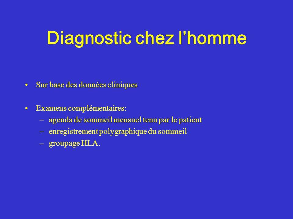 Diagnostic chez lhomme Sur base des données cliniques Examens complémentaires: –agenda de sommeil mensuel tenu par le patient –enregistrement polygrap