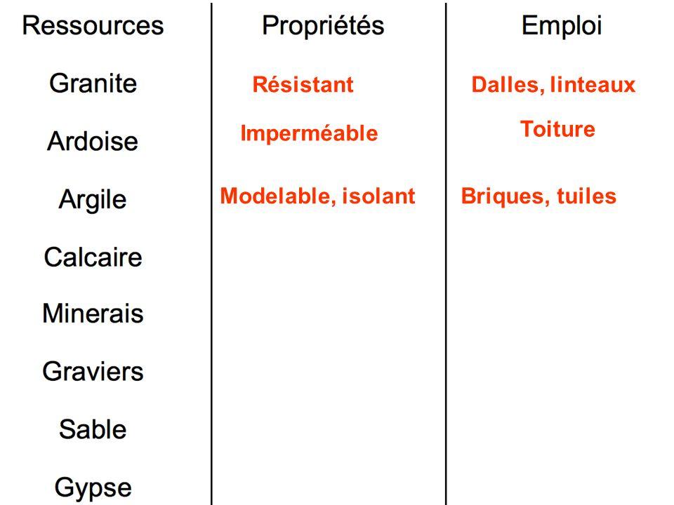 RésistantDalles, linteaux Imperméable Toiture Modelable, isolantBriques, tuiles