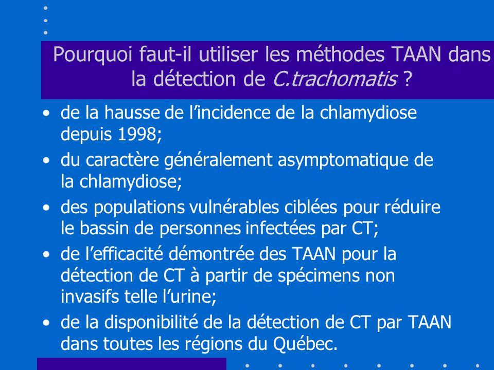 Pourquoi faut-il utiliser les méthodes TAAN dans la détection de C.trachomatis ? de la hausse de lincidence de la chlamydiose depuis 1998; du caractèr