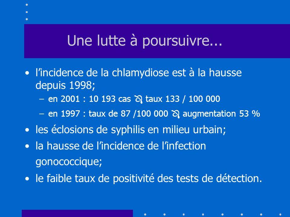 Une lutte à poursuivre... lincidence de la chlamydiose est à la hausse depuis 1998; –en 2001 : 10 193 cas taux 133 / 100 000 –en 1997 : taux de 87 /10