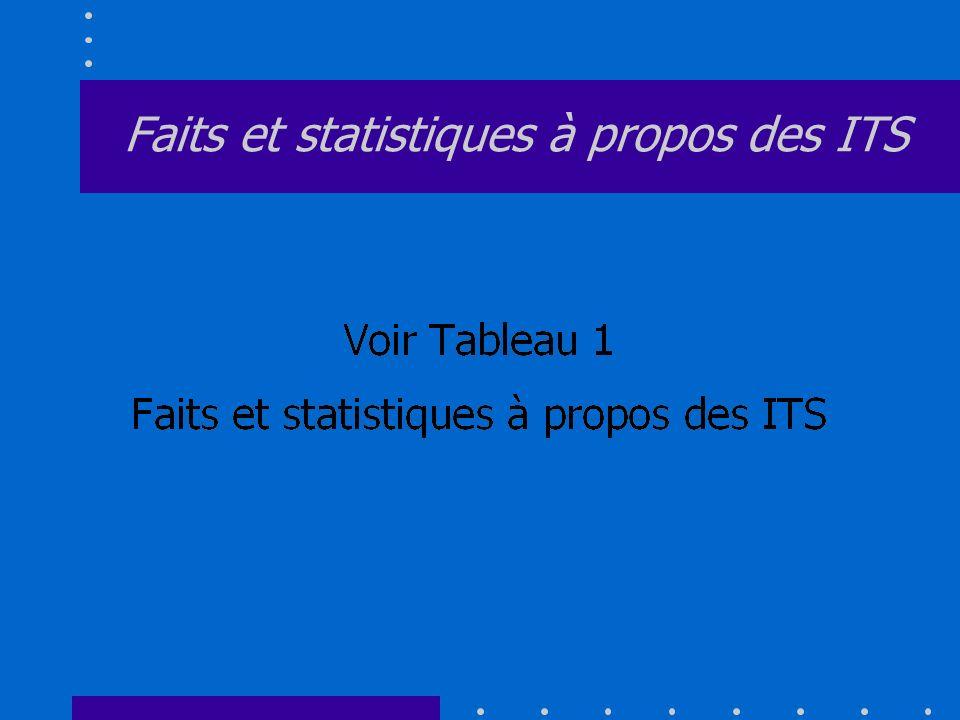 Faits et statistiques à propos des ITS