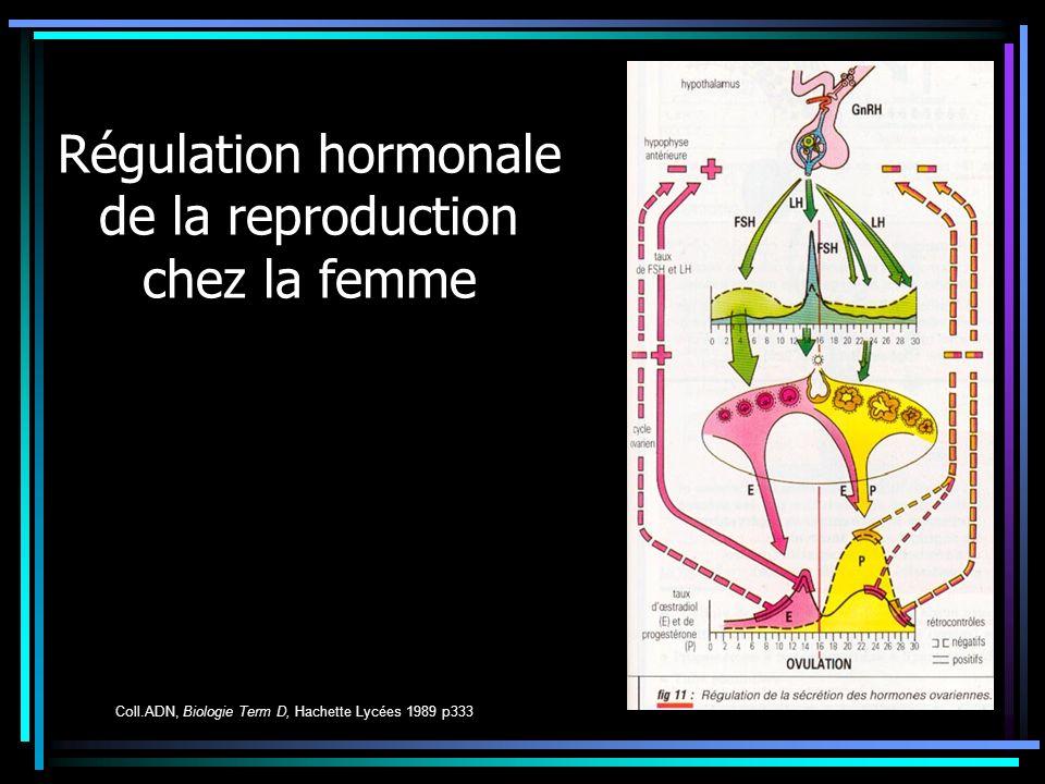 Régulation hormonale de la reproduction chez la femme Coll.ADN, Biologie Term D, Hachette Lycées 1989 p333