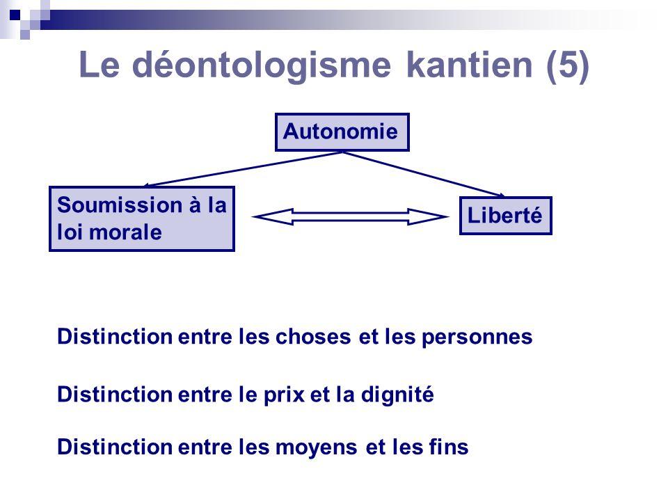 Le déontologisme kantien (5) Autonomie Soumission à la loi morale Liberté Distinction entre les choses et les personnes Distinction entre le prix et l