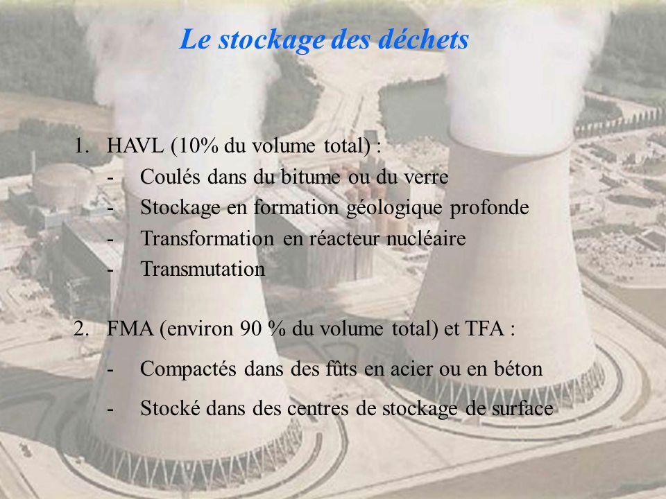 Le stockage des déchets 1.HAVL (10% du volume total) : -Coulés dans du bitume ou du verre -Stockage en formation géologique profonde -Transformation e