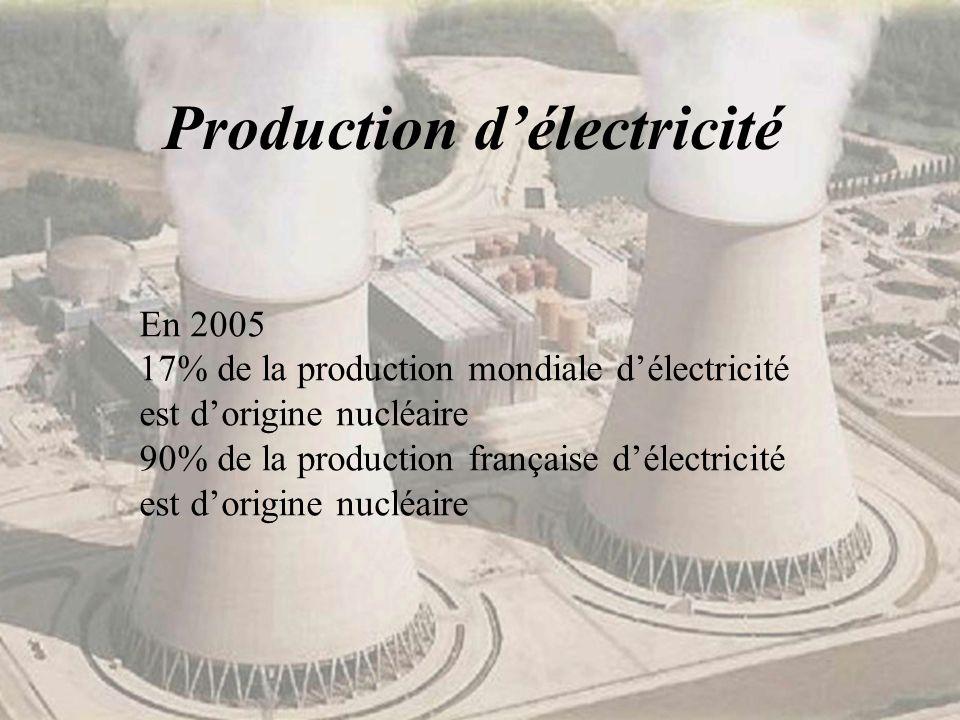 Production délectricité En 2005 17% de la production mondiale délectricité est dorigine nucléaire 90% de la production française délectricité est dori