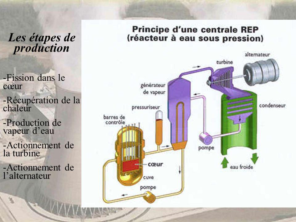 Les étapes de production -Fission dans le cœur -Récupération de la chaleur -Production de vapeur deau -Actionnement de la turbine -Actionnement de lal