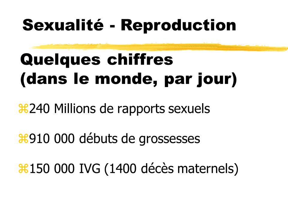 Sexualité-Reproduction : dissociation zContraception zAssistance Médicale à la Procréation yTraitement de linfertilité yAutre mode de procréation (femmes seules, ménopausées, femmes homosexuelles) ContinentNb Enfants/ coupleContraception Afrique5,210 % France2,080 %