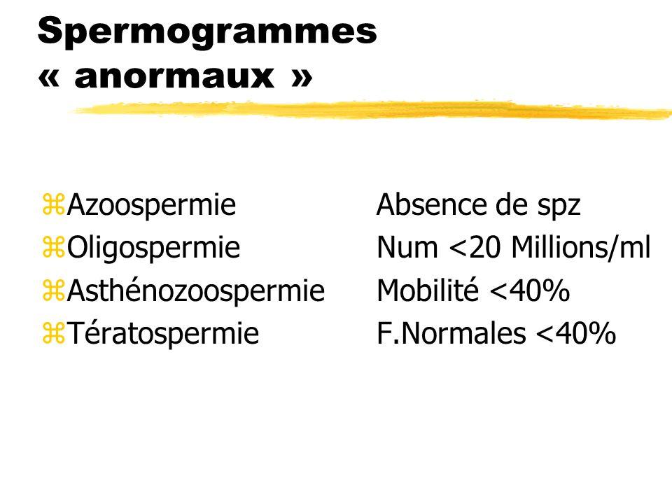 Spermogrammes « anormaux » zAzoospermieAbsence de spz zOligospermieNum <20 Millions/ml zAsthénozoospermieMobilité <40% zTératospermieF.Normales <40%