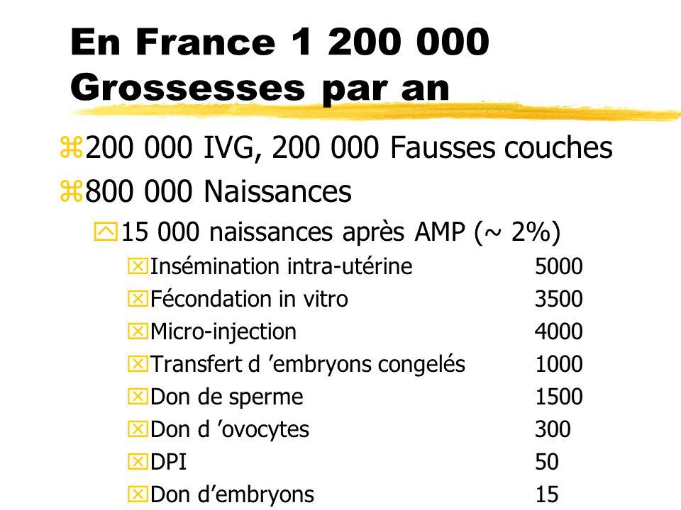 En France 1 200 000 Grossesses par an z200 000 IVG, 200 000 Fausses couches z800 000 Naissances y15 000 naissances après AMP (~ 2%) xInsémination intr
