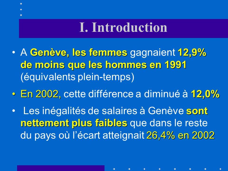 I. Introduction Ratio entre les salaires horaires féminins et masculins en Suisse, 1960 - 1998