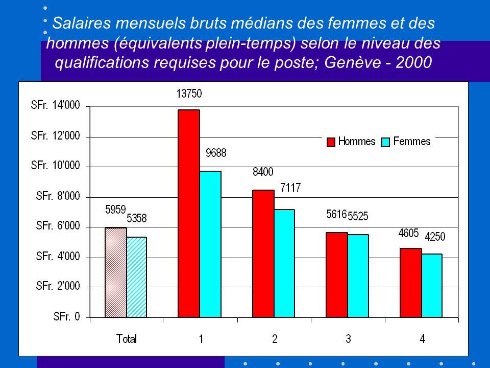 I. Introduction Genève, les femmes 12,9% de moins que les hommes en 1991A Genève, les femmes gagnaient 12,9% de moins que les hommes en 1991 (équivale