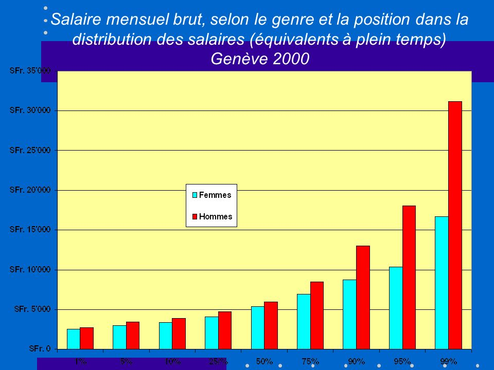 Salaire mensuel brut, selon le genre et la position dans la distribution des salaires (équivalents à plein temps) Genève 2000