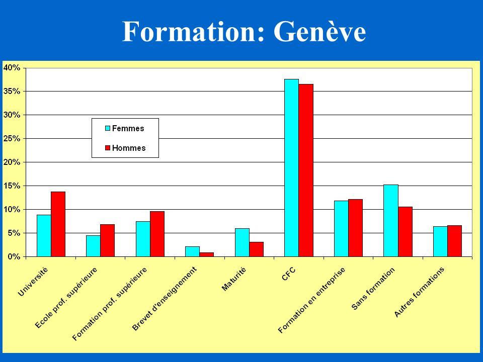 Formation: Genève