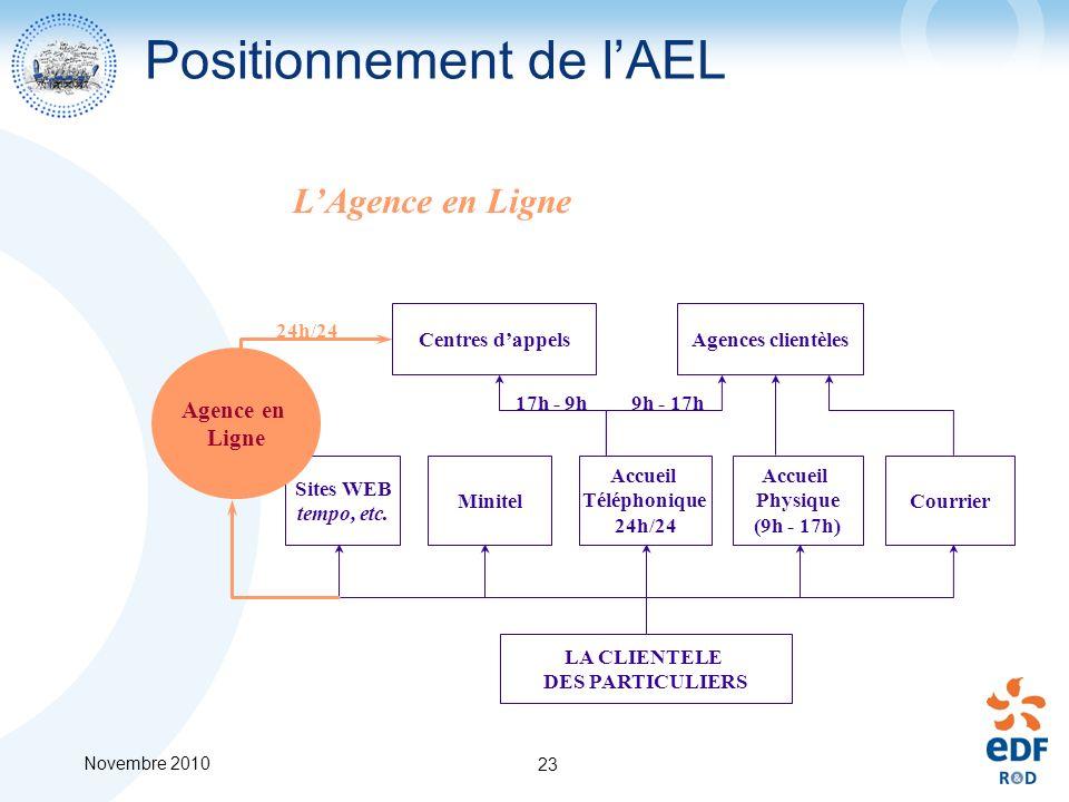 Novembre 2010 23 Positionnement de lAEL LAgence en Ligne Sites WEB tempo, etc. Accueil Téléphonique 24h/24 Accueil Physique (9h - 17h) Courrier Minite