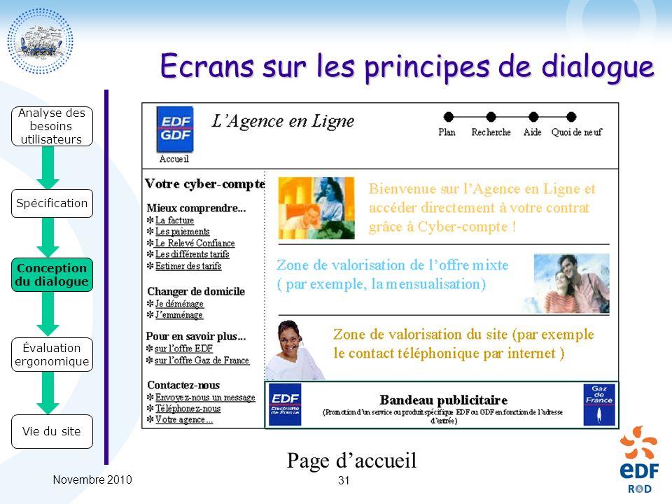 Novembre 2010 31 Ecrans sur les principes de dialogue Analyse des besoins utilisateurs Spécification Conception du dialogue Évaluation ergonomique Vie