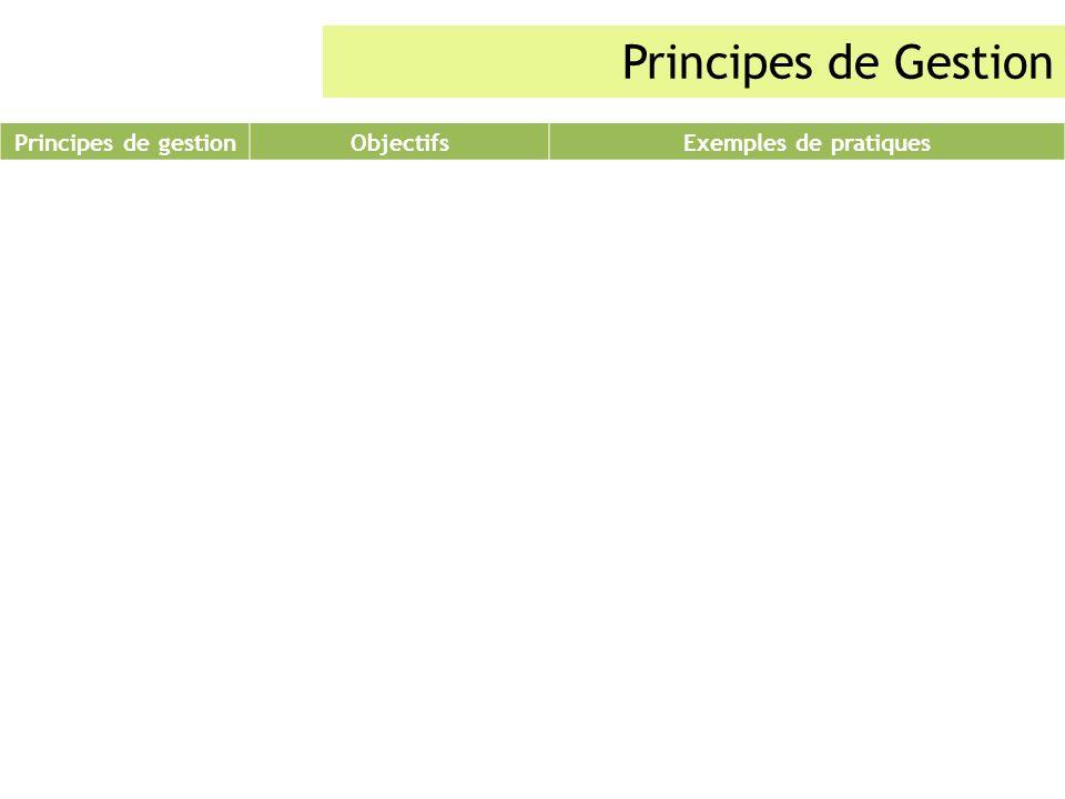 Principes de Gestion Principes de gestionObjectifsExemples de pratiques Des aménagements limitant les phénomènes érosifs préserver les espaces cultivé
