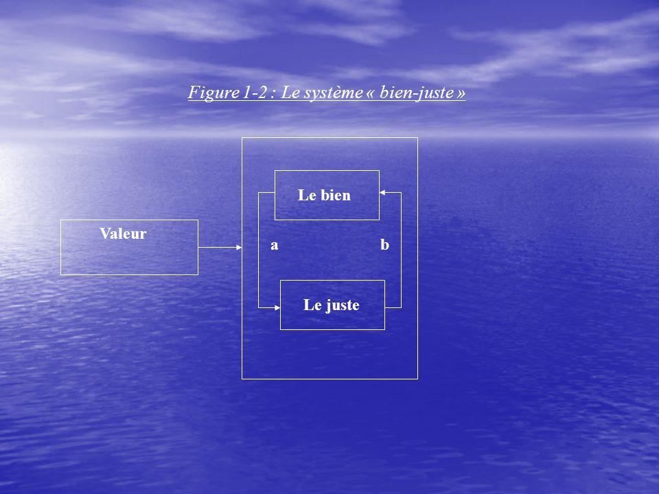 Figure 1-2 : Le système « bien-juste » Valeur Le bien Le juste a b