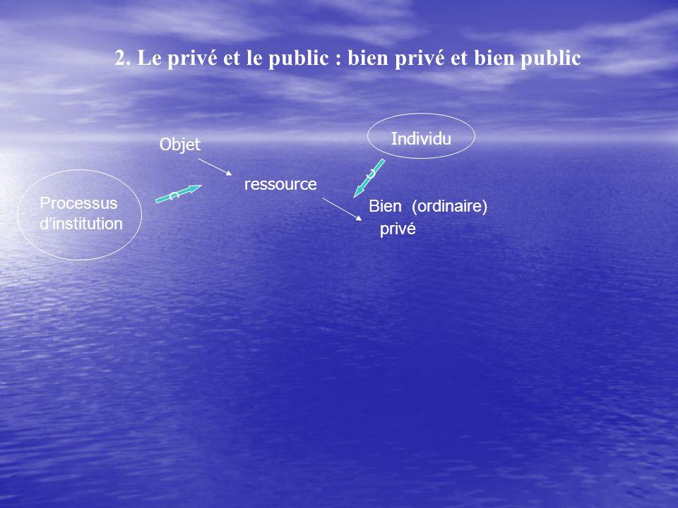 2. Le privé et le public : bien privé et bien public Bien (ordinaire) privé Objet ressource Processus dinstitution c Individu c