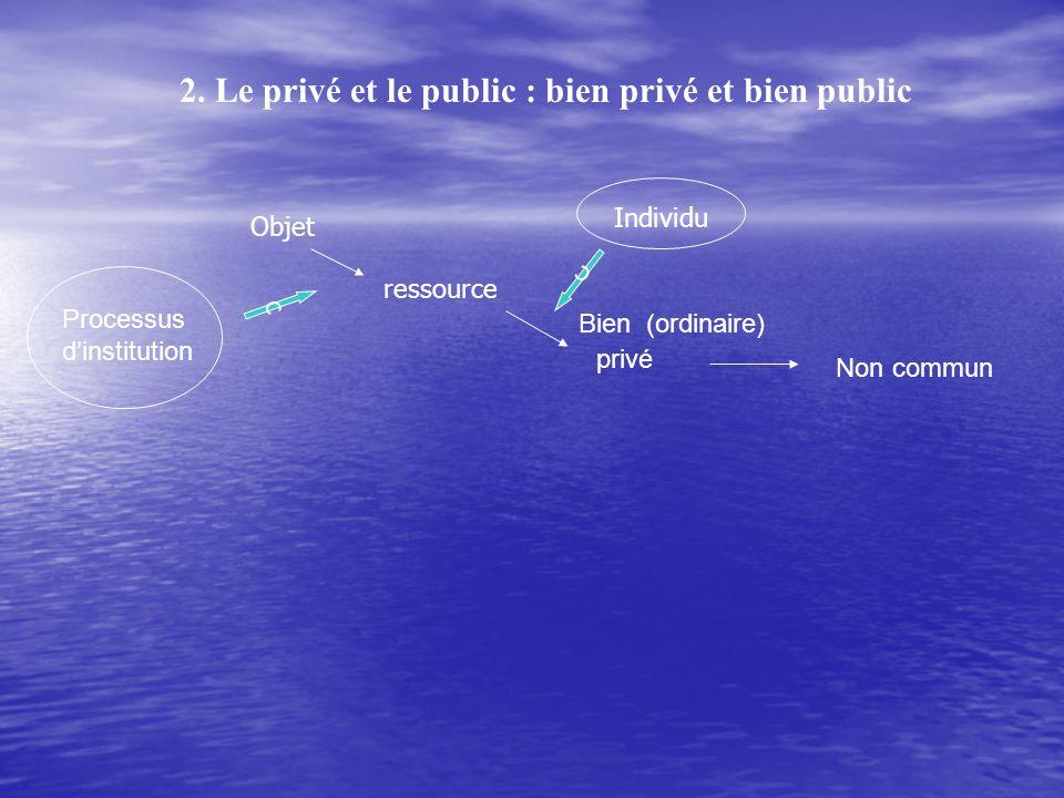 2. Le privé et le public : bien privé et bien public Bien (ordinaire) privé Non commun Objet ressource Processus dinstitution c Individu c
