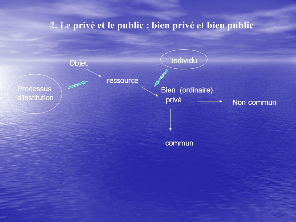 2. Le privé et le public : bien privé et bien public Bien (ordinaire) privé commun Non commun Objet ressource Processus dinstitution c Individu c