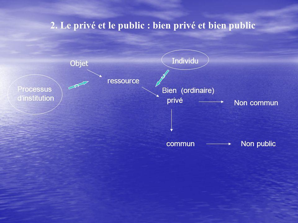 2. Le privé et le public : bien privé et bien public Bien (ordinaire) privé commun Non commun Non public Objet ressource Processus dinstitution c Indi