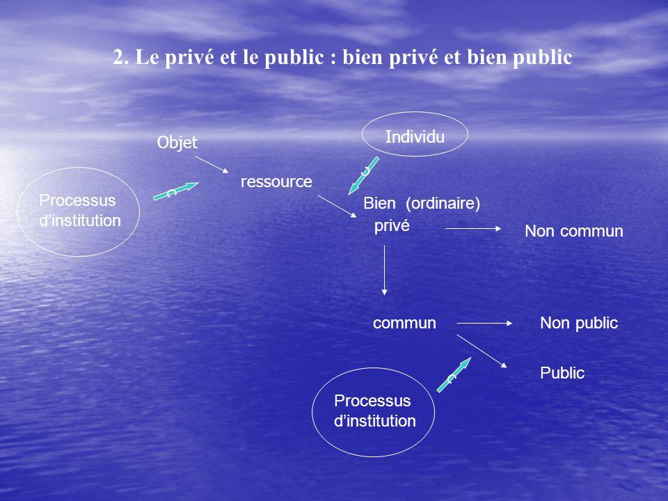 2. Le privé et le public : bien privé et bien public Bien (ordinaire) privé commun Public Non commun Non public Processus dinstitution c Objet ressour