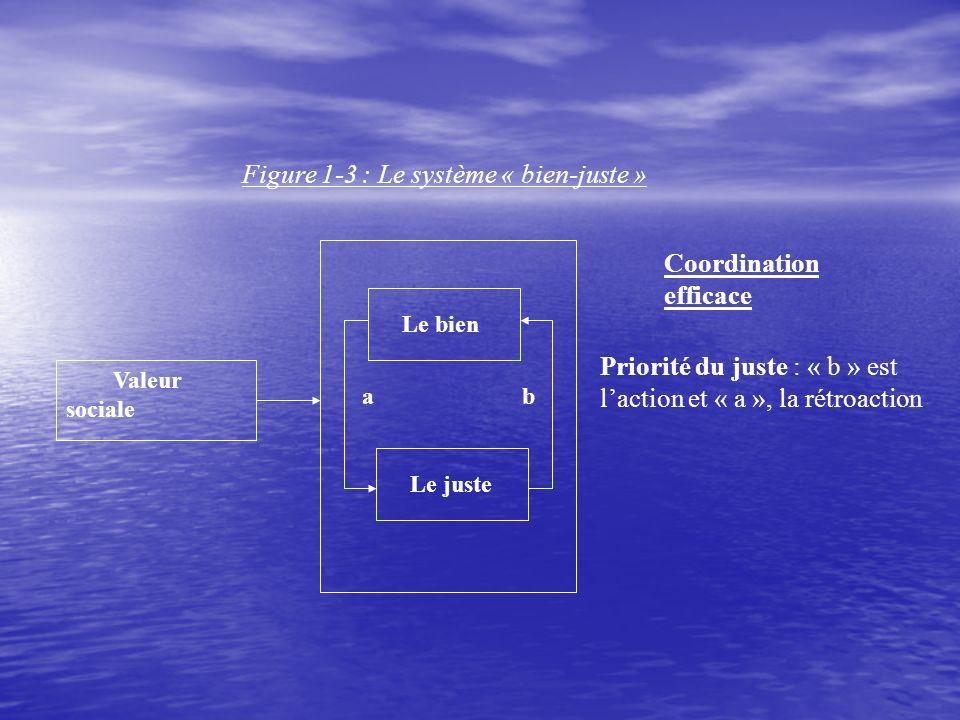 Figure 1-3 : Le système « bien-juste » Valeur sociale Le bien Le juste a b Priorité du juste : « b » est laction et « a », la rétroaction Coordination efficace