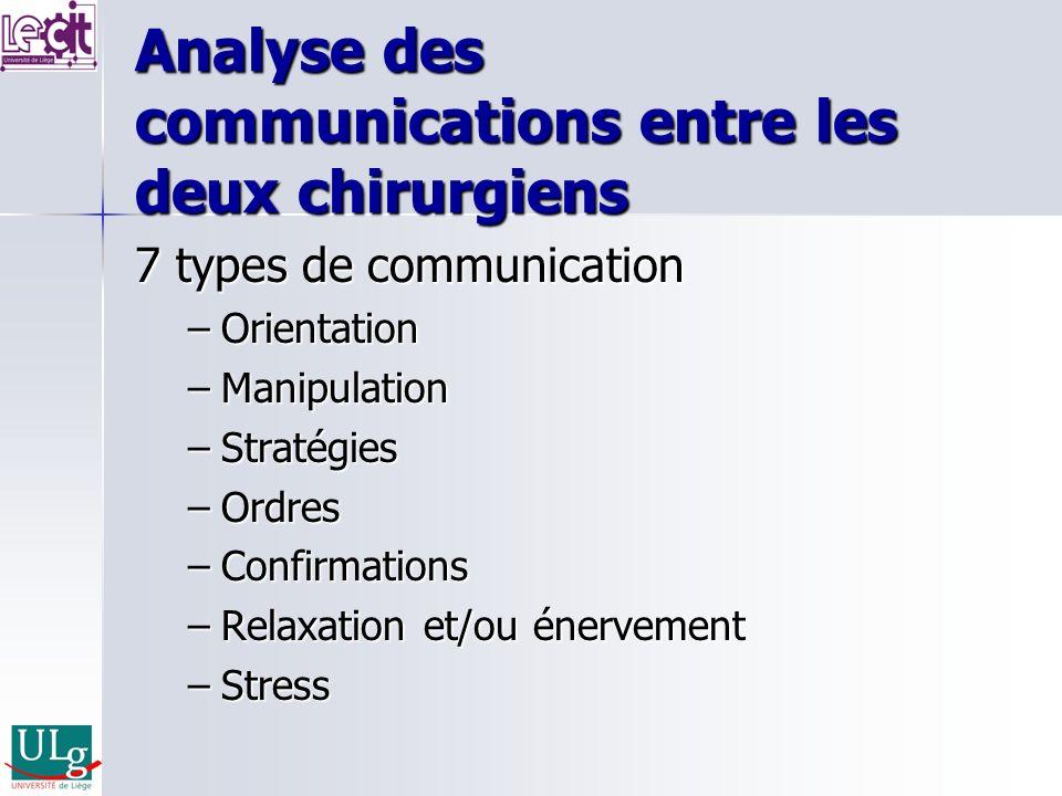 Analyse des communications entre les deux chirurgiens 7 types de communication –Orientation –Manipulation –Stratégies –Ordres –Confirmations –Relaxati