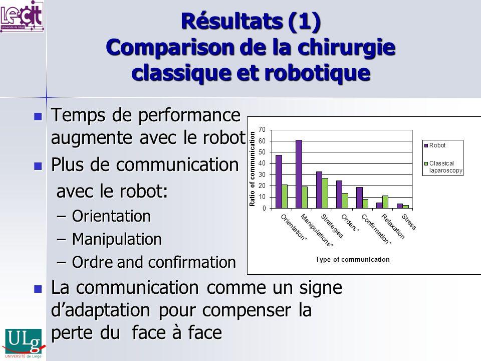 Résultats (1) Comparison de la chirurgie classique et robotique Temps de performance augmente avec le robot Temps de performance augmente avec le robo