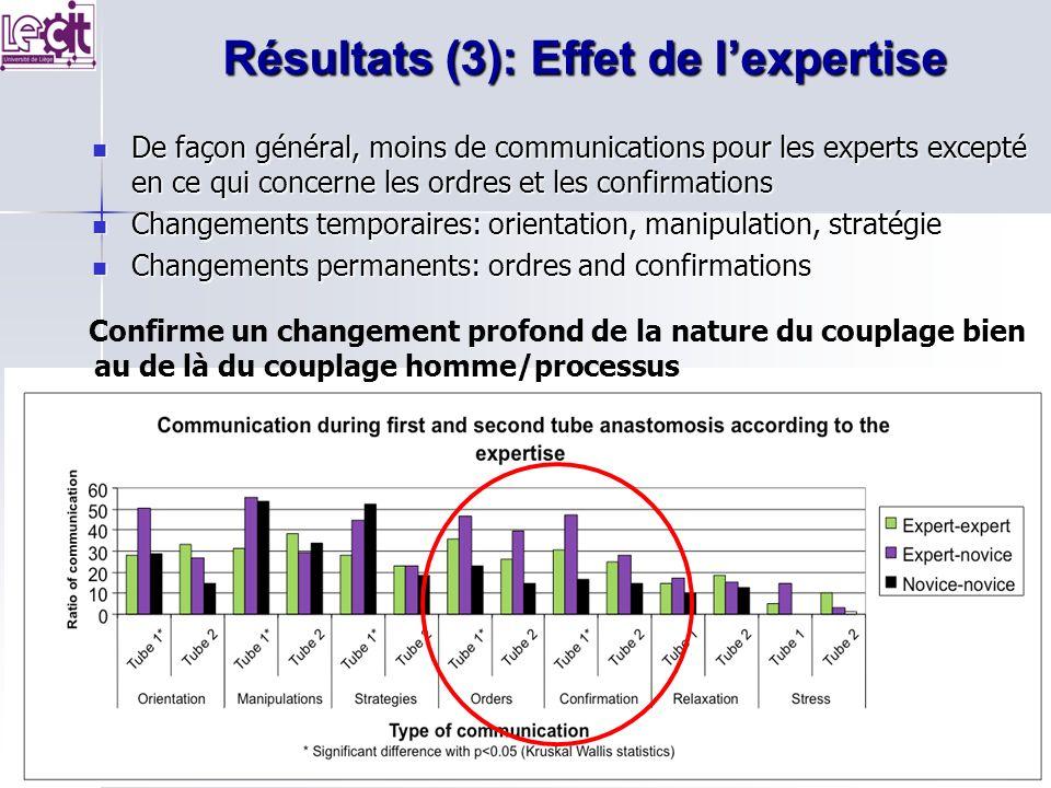 Résultats (3): Effet de lexpertise De façon général, moins de communications pour les experts excepté en ce qui concerne les ordres et les confirmatio