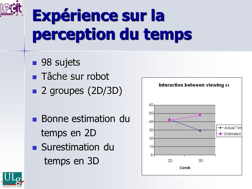 Expérience sur la perception du temps 98 sujets 98 sujets Tâche sur robot Tâche sur robot 2 groupes (2D/3D) 2 groupes (2D/3D) Bonne estimation du temp