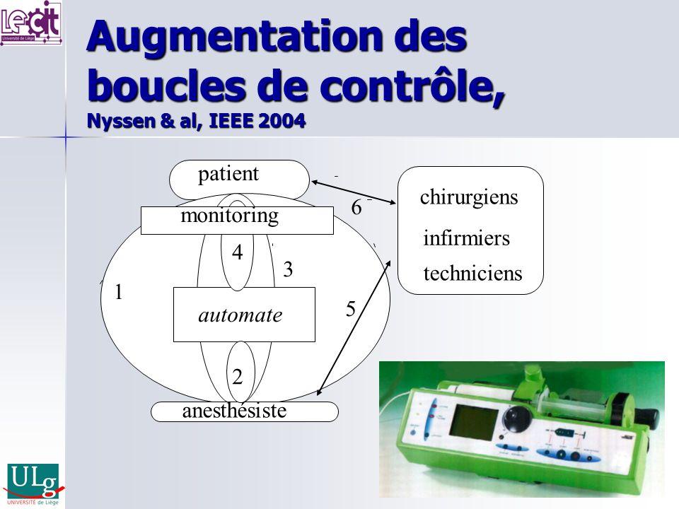 anesthésiste infirmiers patient techniciens automate 1 2 4 chirurgiens monitoring 3 5 Augmentation des boucles de contrôle, Nyssen & al, IEEE 2004 6