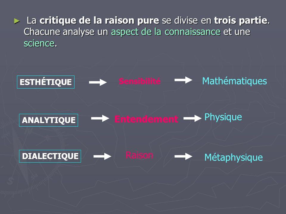 La critique de la raison pure se divise en trois partie. Chacune analyse un aspect de la connaissance et une science. La critique de la raison pure se