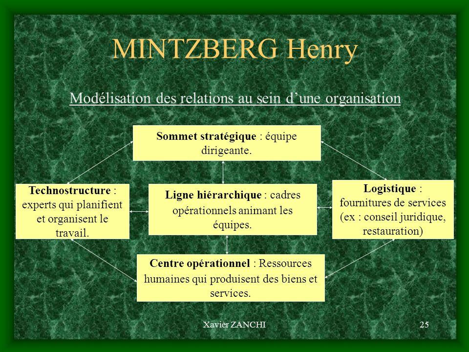 Xavier ZANCHI25 MINTZBERG Henry Modélisation des relations au sein dune organisation Sommet stratégique : équipe dirigeante. Technostructure : experts
