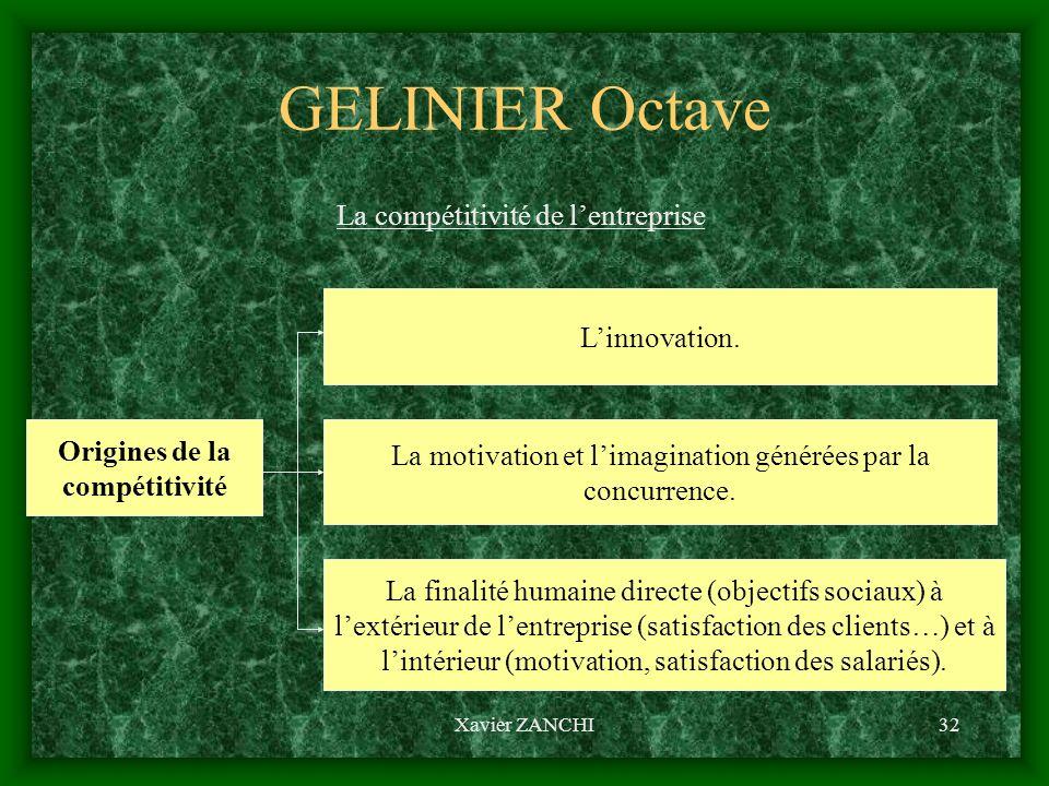 Xavier ZANCHI32 GELINIER Octave La compétitivité de lentreprise Origines de la compétitivité Linnovation. La motivation et limagination générées par l