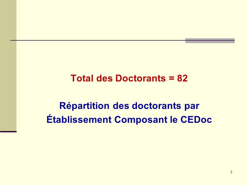 Total des Doctorants = 82 Répartition des doctorants par Établissement Composant le CEDoc 2