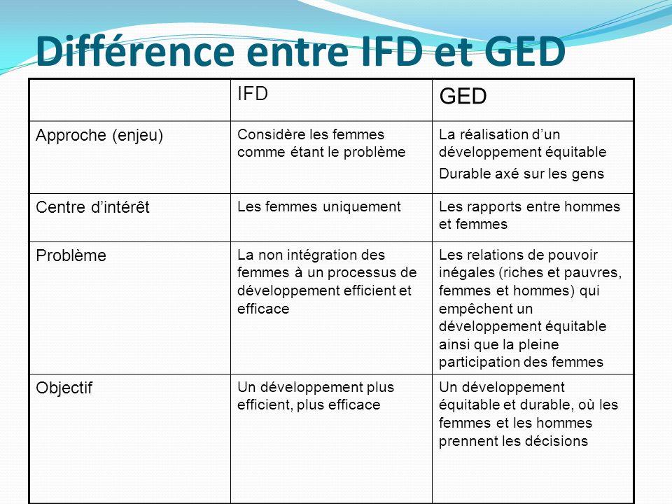 Différence entre IFD et GED IFD GED Approche (enjeu) Considère les femmes comme étant le problème La réalisation dun développement équitable Durable a