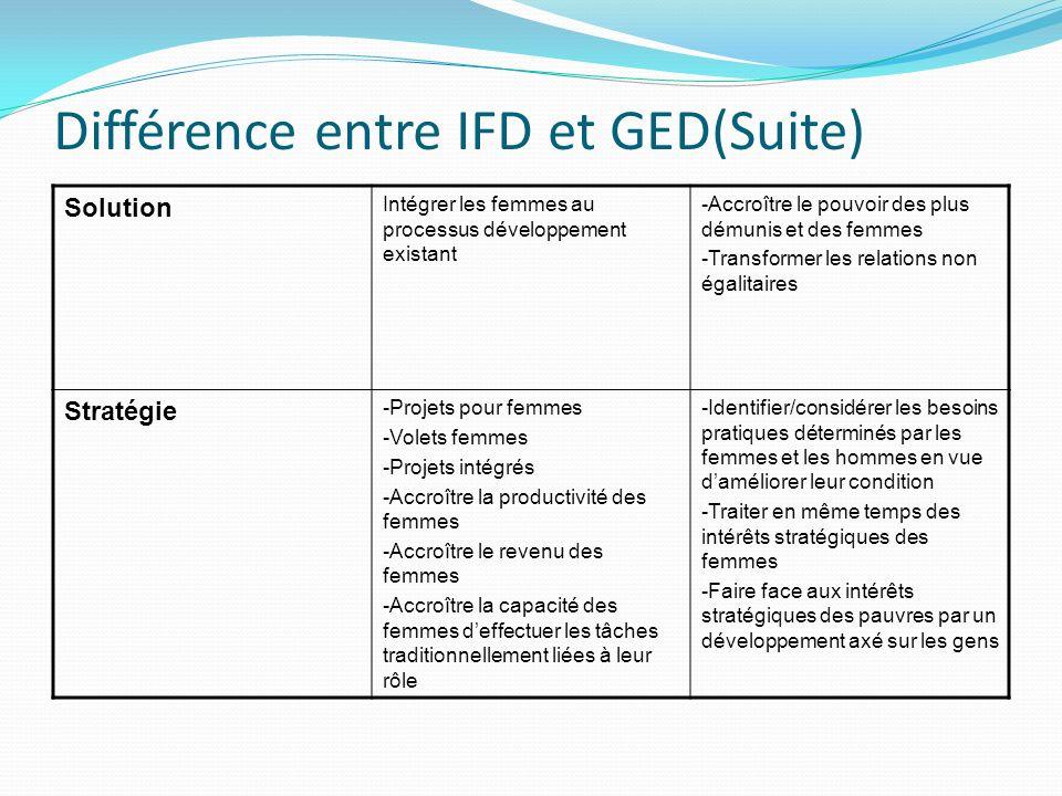 Différence entre IFD et GED(Suite) Solution Intégrer les femmes au processus développement existant -Accroître le pouvoir des plus démunis et des femm