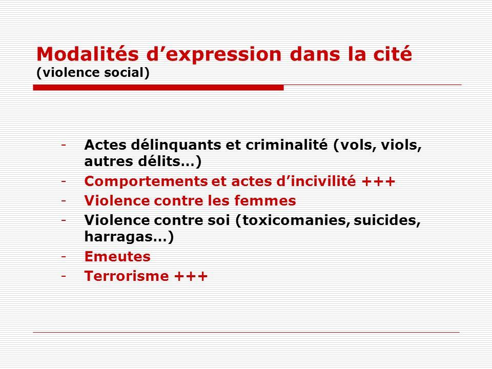 Modalités dexpression dans la cité (violence social) -Actes délinquants et criminalité (vols, viols, autres délits…) -Comportements et actes dincivilité +++ -Violence contre les femmes -Violence contre soi (toxicomanies, suicides, harragas…) -Emeutes -Terrorisme +++