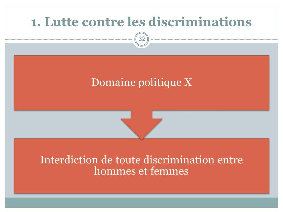 1. Lutte contre les discriminations Interdiction de toute discrimination entre hommes et femmes Domaine politique X 32