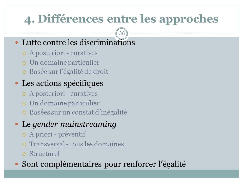 4. Différences entre les approches Lutte contre les discriminations A posteriori - curatives Un domaine particulier Basée sur légalité de droit Les ac
