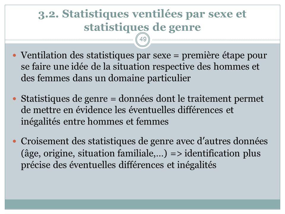 3.2. Statistiques ventilées par sexe et statistiques de genre Ventilation des statistiques par sexe = première étape pour se faire une idée de la situ