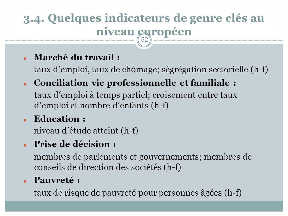 3.4. Quelques indicateurs de genre clés au niveau européen Marché du travail : taux demploi, taux de chômage; ségrégation sectorielle (h-f) Conciliati