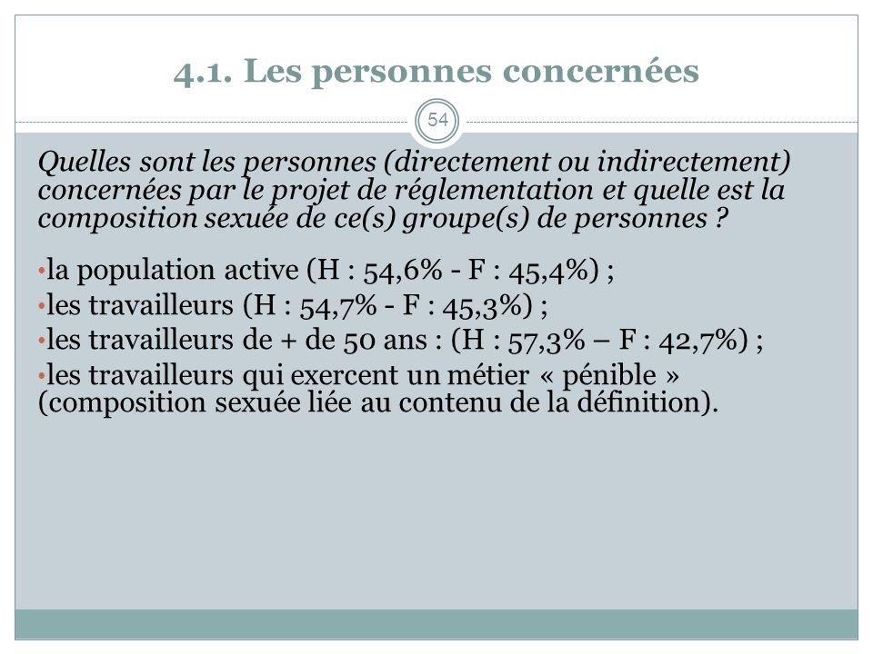 4.1. Les personnes concernées Quelles sont les personnes (directement ou indirectement) concernées par le projet de réglementation et quelle est la co