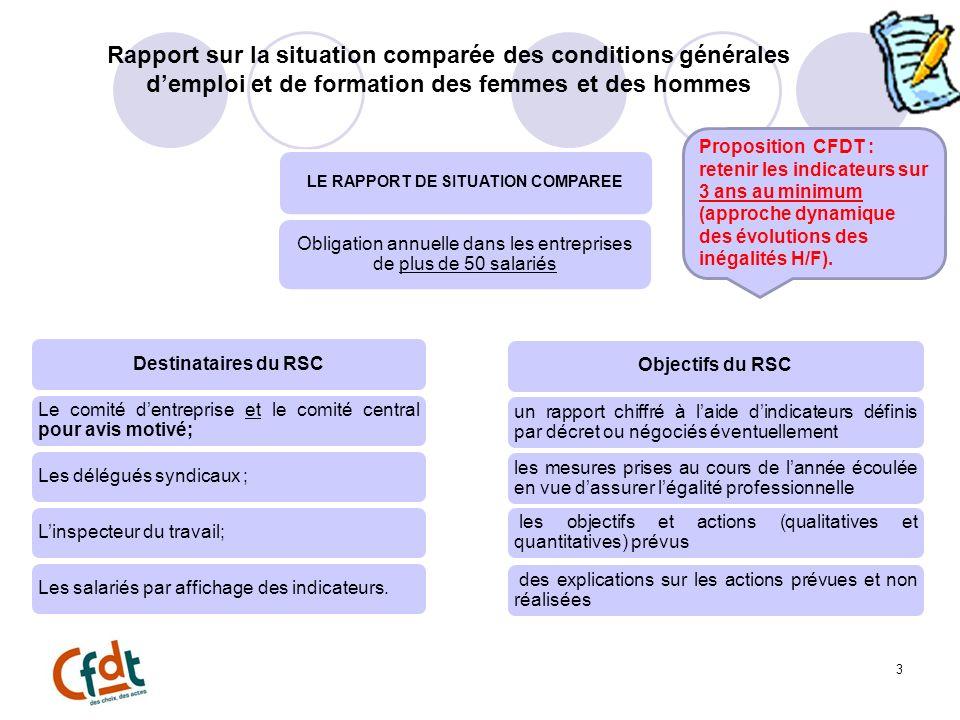 3 Rapport sur la situation comparée des conditions générales demploi et de formation des femmes et des hommes LE RAPPORT DE SITUATION COMPAREE Obligat
