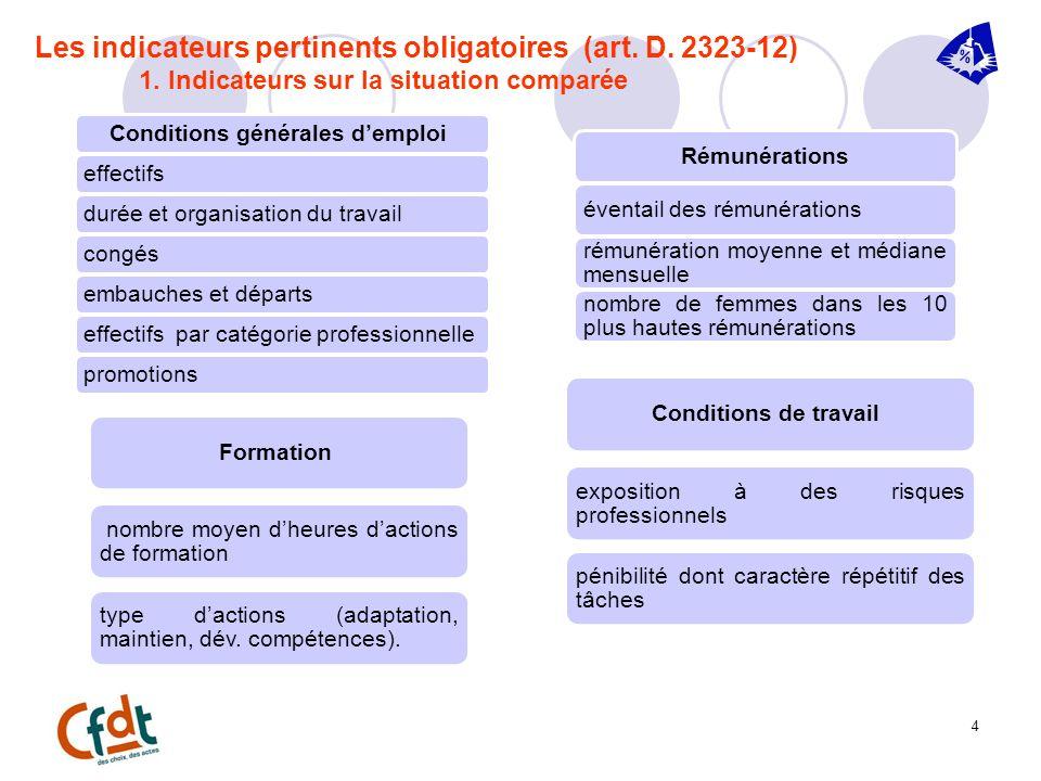 4 Les indicateurs pertinents obligatoires (art. D. 2323-12) 1. Indicateurs sur la situation comparée Conditions générales demploi effectifsdurée et or