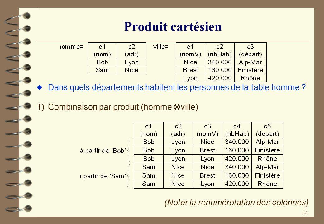 12 Produit cartésien l Dans quels départements habitent les personnes de la table homme ? 1) Combinaison par produit (homme ville) (Noter la renumérot