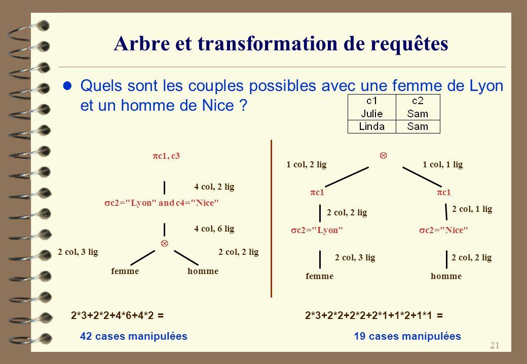 21 Arbre et transformation de requêtes l Quels sont les couples possibles avec une femme de Lyon et un homme de Nice ? 2*3+2*2+4*6+4*2 = 2*3+2*2+2*2+2