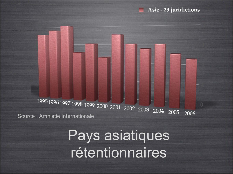 Pays asiatiques rétentionnaires Source : Amnistie internationale