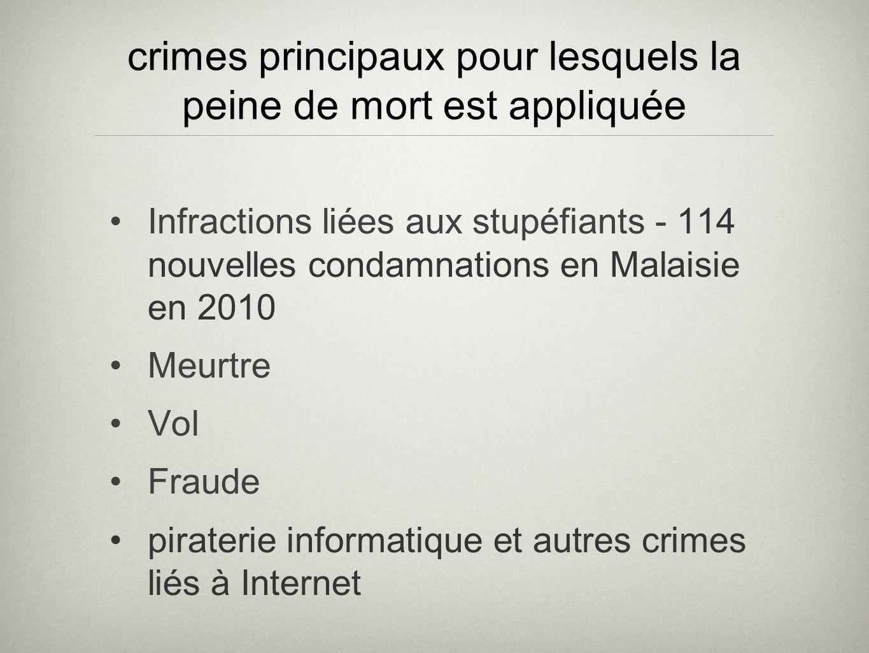 crimes principaux pour lesquels la peine de mort est appliquée Infractions liées aux stupéfiants - 114 nouvelles condamnations en Malaisie en 2010 Meurtre Vol Fraude piraterie informatique et autres crimes liés à Internet